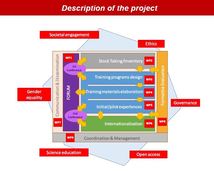 Descripció del projecte