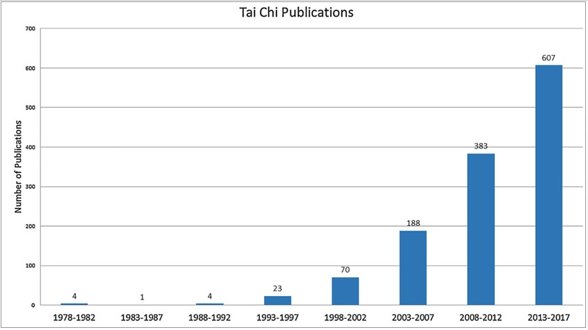 Fig. 1 Number of publications per range of years found on Pubmed. Keywords Tai Chi, or TaiChi or Taiji were searched in title or abstract.