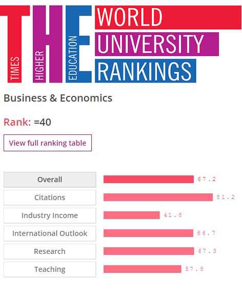 Times Higher Education World University Ranking