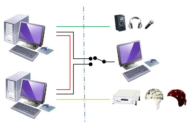 EEG setting